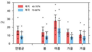 이산화탄소 농도 증가 시 온실효과에 의한 기온상승과 비교하여 육지 지역에서 20% 북극 지역에서 10% 온도상승에 기여함을 알 수 있다./포스텍