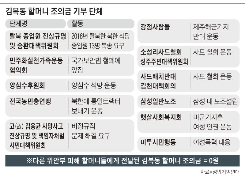 김복동 할머니 조의금 기부 단체 정리 표