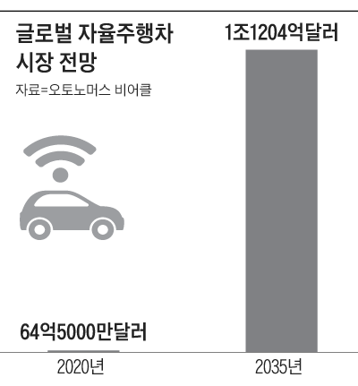 글로벌 자율주행차 시장 전망