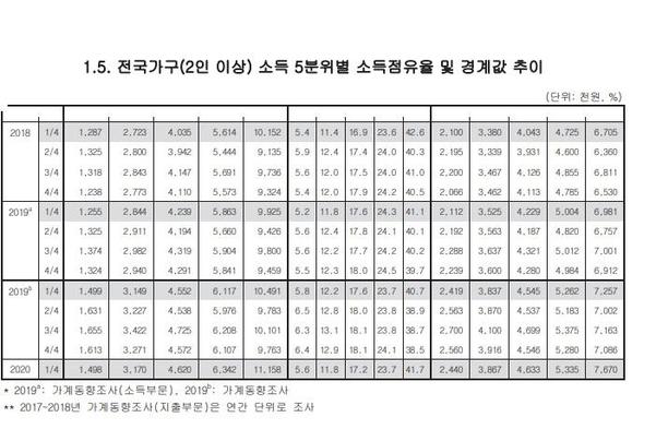 2019년 분리조사(A)·통합조사(B)와 비교된 올해 가구당 소득5분위별 소득점유율 및 경계값 추이./통계청
