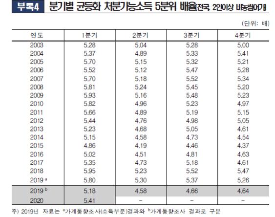 분기별 소득 5분위 배율. 2019년은 기존 분리방식(A)에 더해 통합방식(B)으로 계산한 두 수치가 모두 공개됐다/통계청
