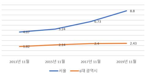 2013년부터 2019년까지 서울·6대 광역시의 중위권 매매가 추이, 단위: 억원/KB리브온
