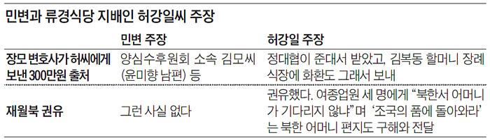 민변과 류경식당 지배인 허강일씨 주장