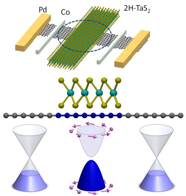 조성재 한국과학기술원(KAIST) 물리학과 교수 연구팀이 개발한 그래핀 스핀 트랜지스터의 모식도. /KAIST 제공