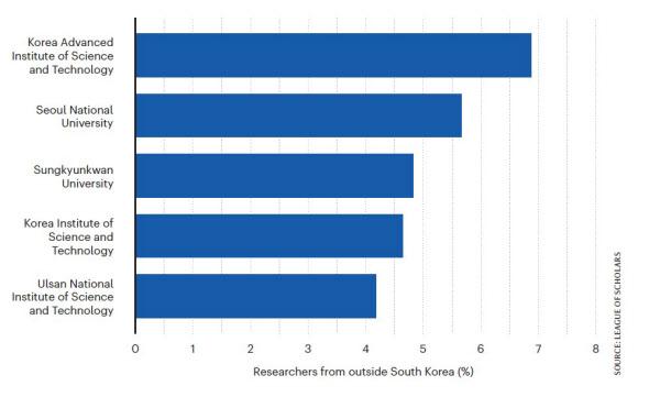 해외 인재 유치 우수기관 지난 3년간 해외에서 유입한 인재 비중이 가장 높은 연구기관은 KAIST, 서울대, 성균관대 순이었다.KAIST가 해외에서 유치한 연구인력은 다른 연구자보다 연구성과가 50% 높았다./네이처인덱스