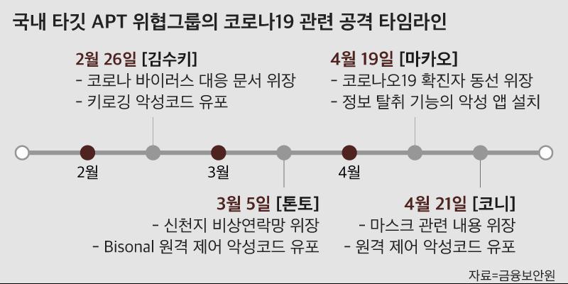 '2달간 코로나19 악성메일 7만3000건... 북·중 해커집단 소행'