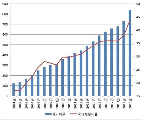 일반정부 국가채무 및 GDP 대비 국가채무비율(자료: 기획재정부, 2019년까지는 결산 기준, 2020년은 예산안 기준, 단위 : 조원, %)