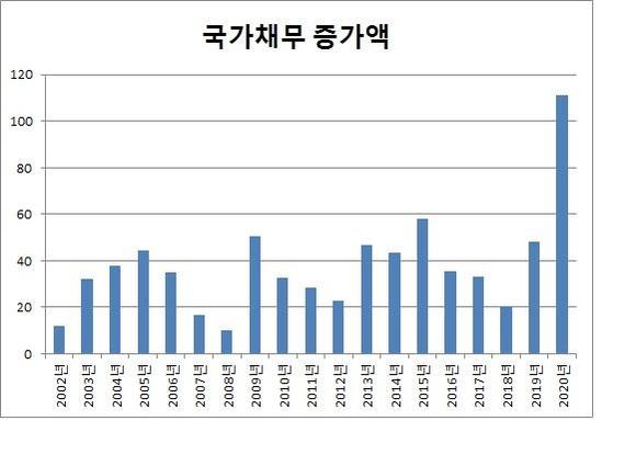 전년대비 국가채무 증가액 추이(자료: 기획재정부, 2019년까지는 결산 기준, 2020년은 예산안 기준, 단위 : 조원)