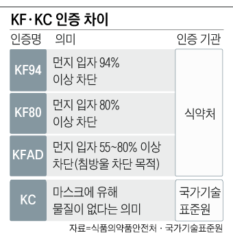 KF, KC 인증 차이 정리 표