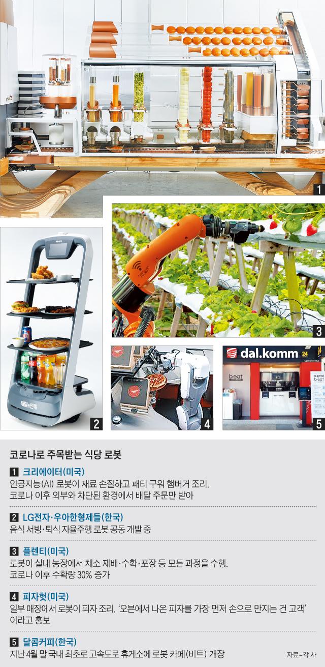 코로나로 주목받는 식당 로봇 그래픽