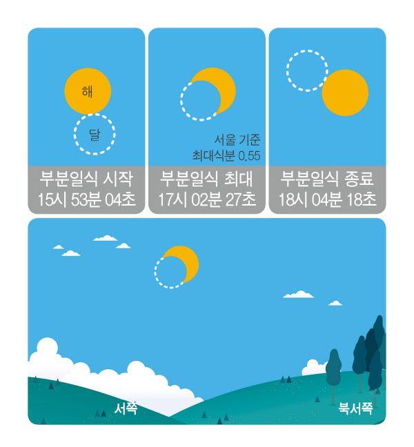6월 21일 부분일식 진행과정(서울 기준)./한국천문연구원