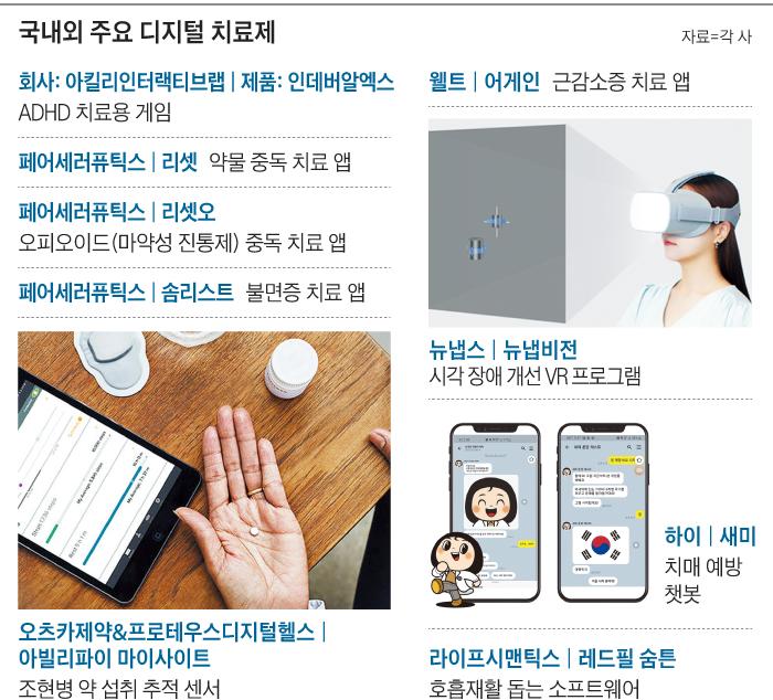 국내외 주요 디지털 치료제