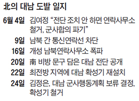 북의 대남 도발 일지표