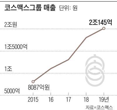 코스맥스 그룹 매출 그래프