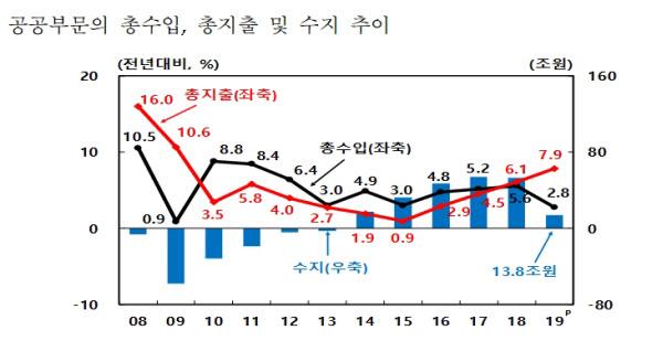 공공부문 총수입과 총지출, 수지 추이./한국은행