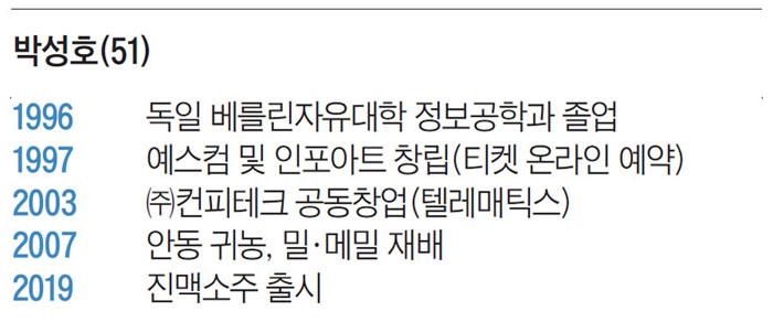 박성호(51)