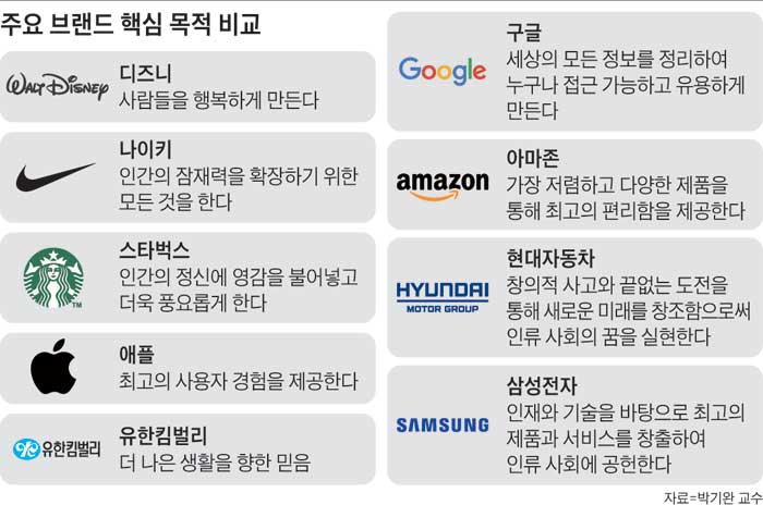 주요 브랜드 핵심 목적 비교