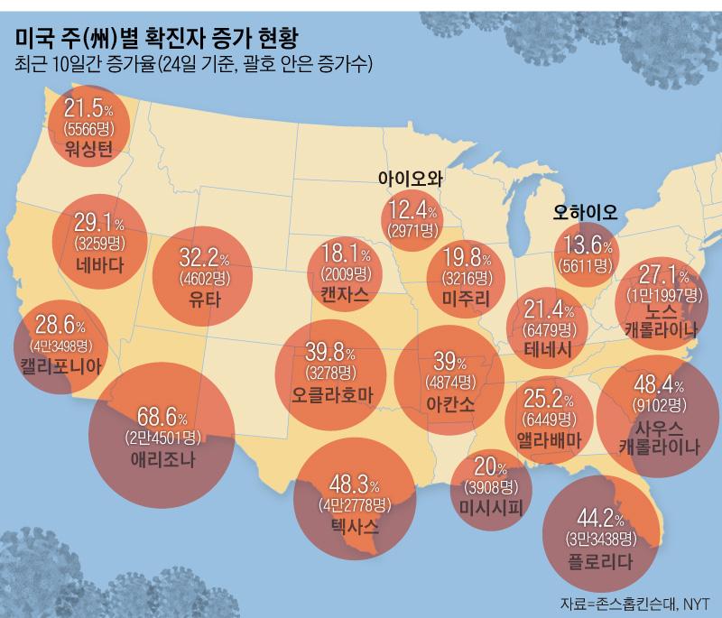 미국 주(州)별 확진자 증가 현황