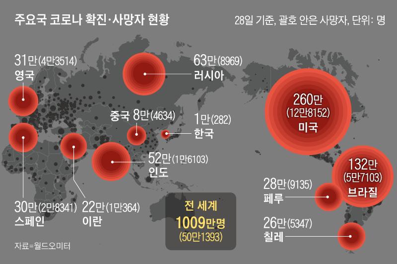 주요국 코로나 확진, 사망자 현황 그래픽