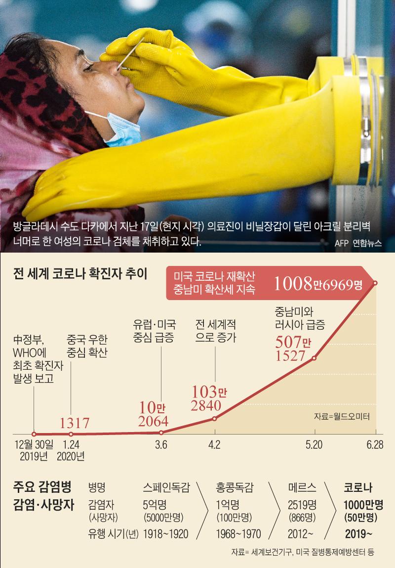 전 세계 코로나 확진자 추이 그래프
