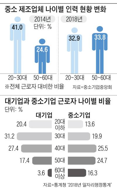 중소 제조업체 나이별 인력 현황 변화 그래프