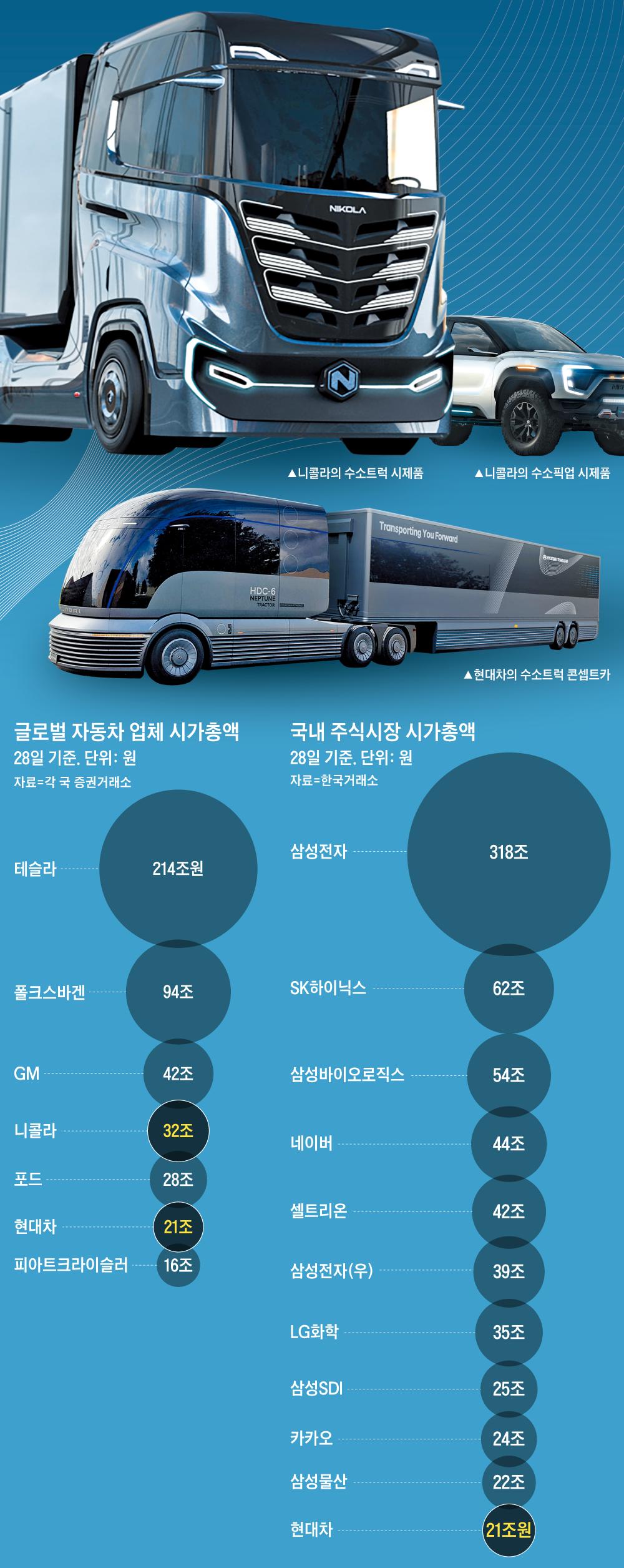 글로벌 자동차 업체 시가총액 그래프