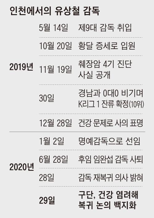 인천에서의 유상철 감독 정리표