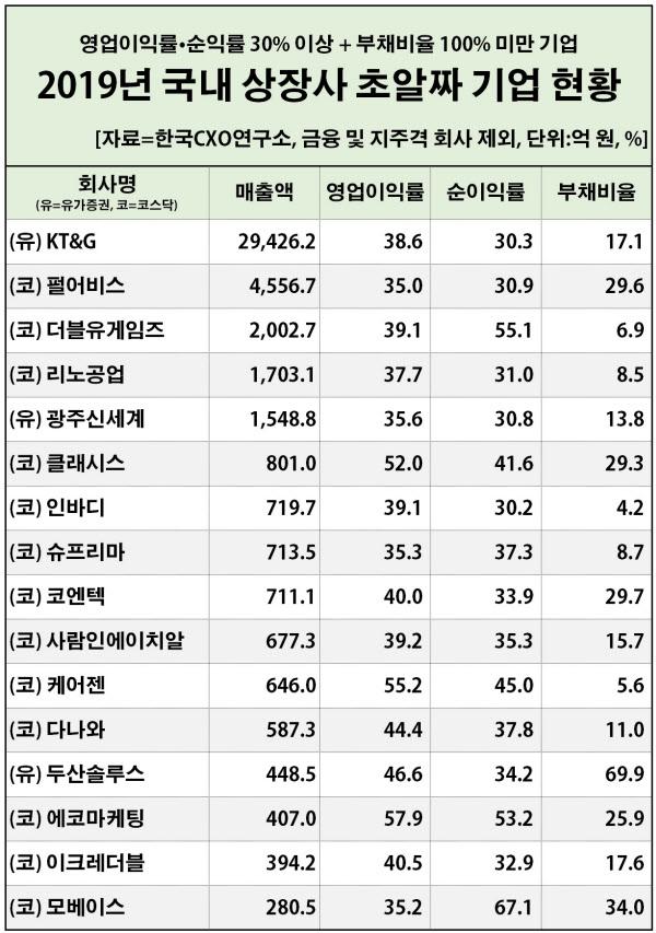 2019년 국내 상장사 가운데 초알짜 기업에 포함된 회사들. /한국CXO연구소