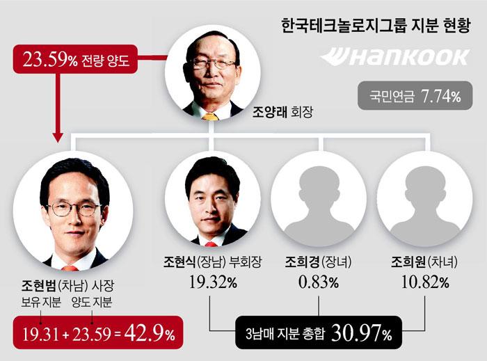 한국테크놀로지그룹 지분 현황