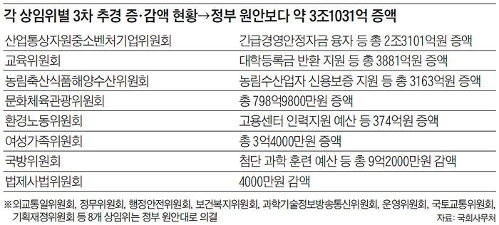 각 상임위별 3차 추경 증·감액 현황→정부 원안보다 약 3조1031억 증액
