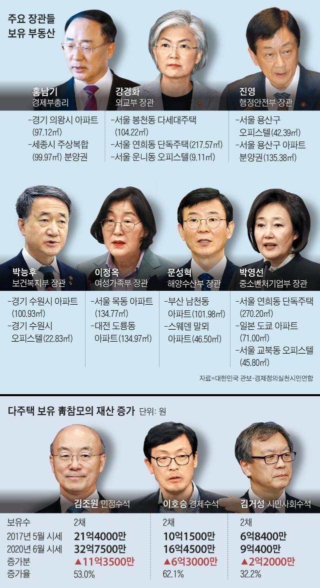 주요 장관들 보유 부동산
