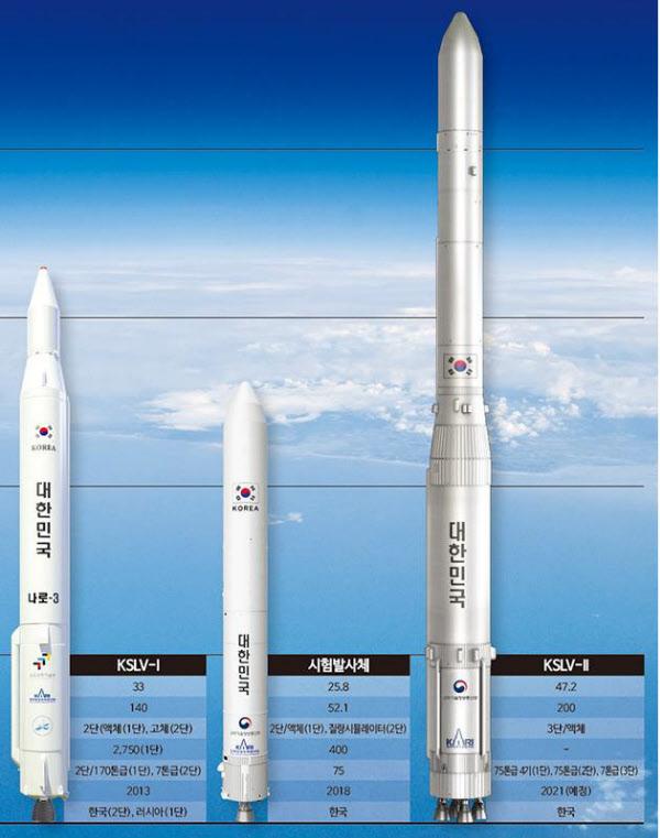 나로호(맨 왼쪽)와 한국형 발사체 누리호(오른쪽) 비교. 가운데는 누리 2단을 모델로 한 시험발사체다./한국항공우주연구원