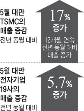 TSMC 5월 매출