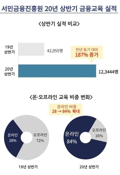 서민금융진흥원 제공
