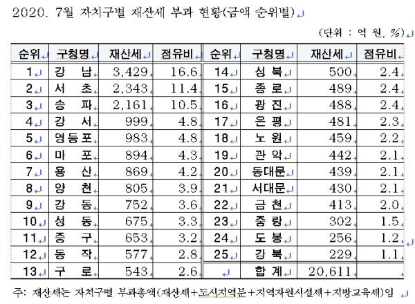 자치구별 재산세 부과 현황/서울시