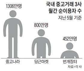 국내 중고거래 3사 월간 순이용자 수 그래프