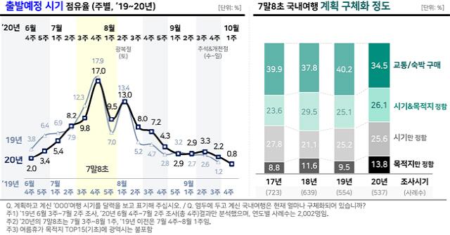 ◇출발예정 시기  점유율