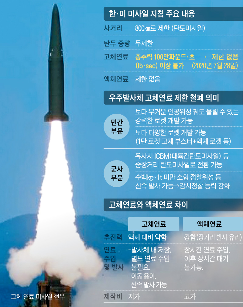 韓美 미사일 지침 주요 내용 정리 그래픽