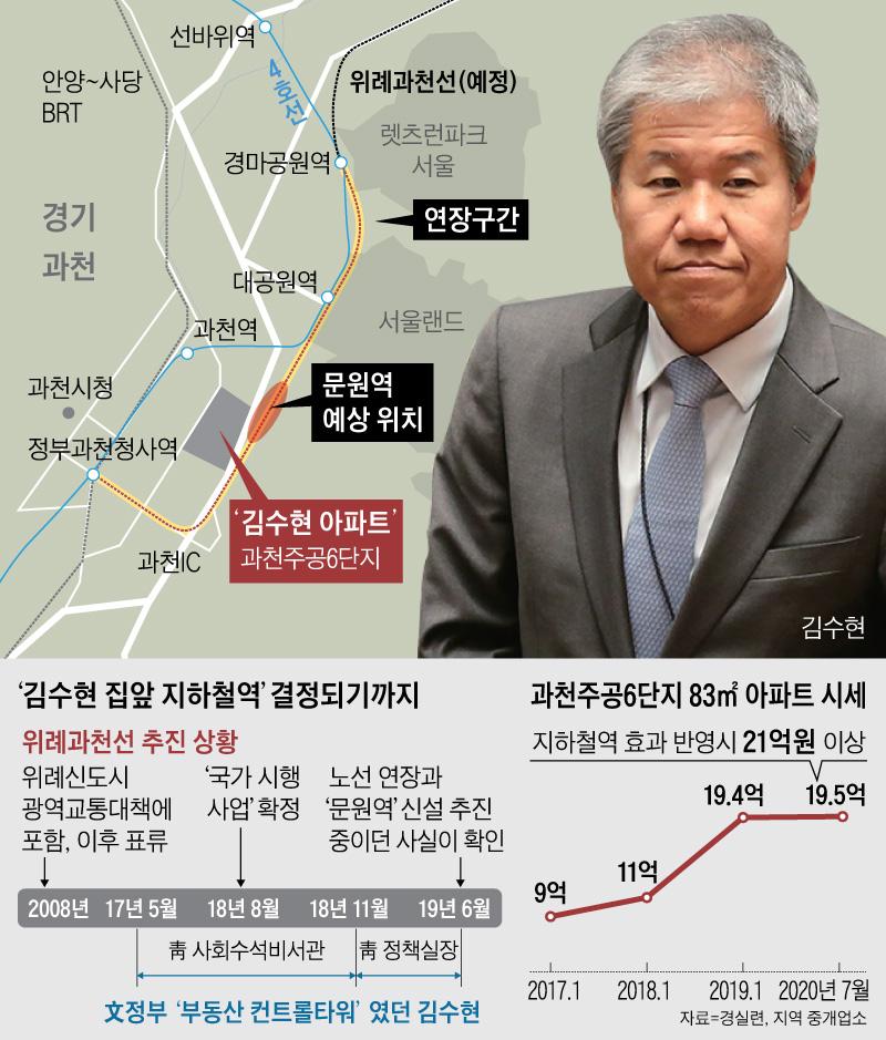 '김수현 집앞 지하철역' 결정되기까지