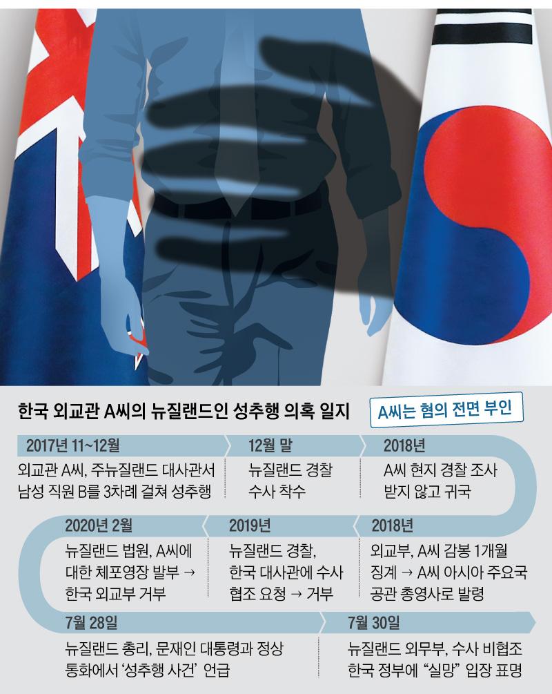 한국 외교관 A씨의 뉴질랜드인 성추행 의혹 일지표