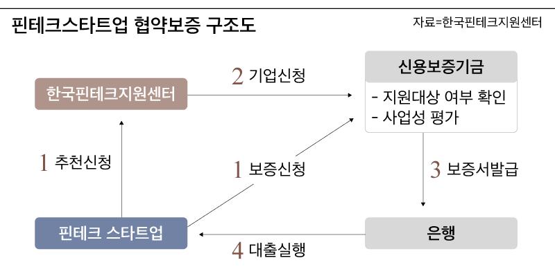 핀테크스타트업 협약보증 구조도. /한국핀테크지원센터 제공