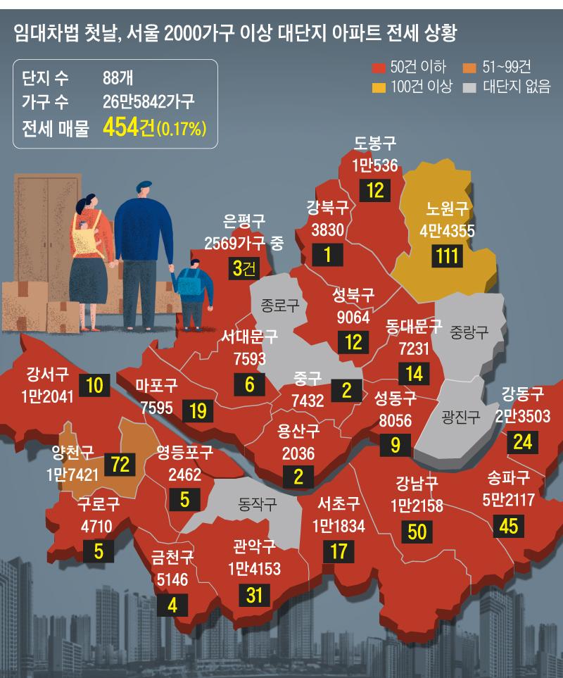 임대차법 첫날, 서울 2000가구 대단지 아파트 전세 상황