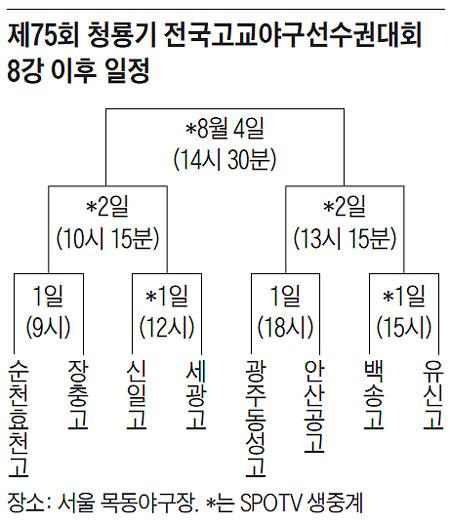 제75회 청룡기 전국고교야구선수권대회 8강 이후 일정