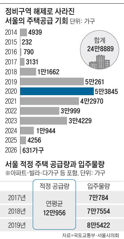 정비구역 해제로 사라진 서울의 주택공급 기회 그래프