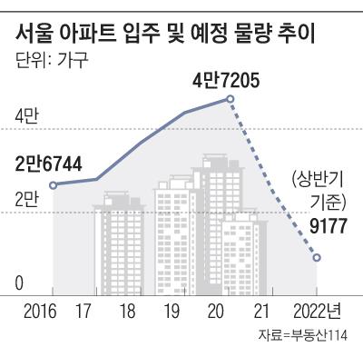 서울 아파트 입주 및 예정 물량 추이 그래프