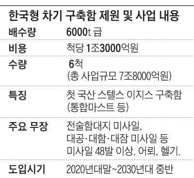 한국형 차기 구축함 제원 및 사업 내용 정리 표