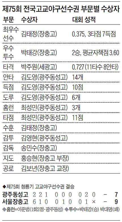 제74회 전국고교야구선수권 부문별 수상자