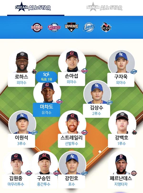 SOL앱의 드림 올스타 현재 포지션 1위 선수들.