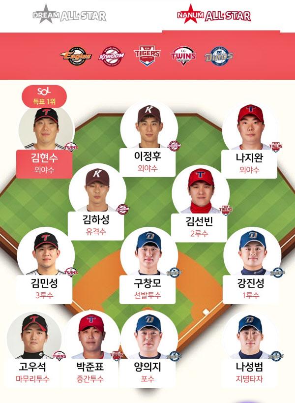 SOL앱의 나눔 올스타 현재 포지션 1위 선수들.