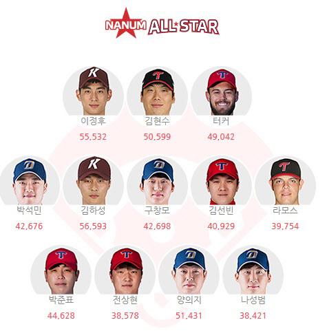 KBO 홈페이지의 나눔 올스타 현재 포지션 1위 선수들.